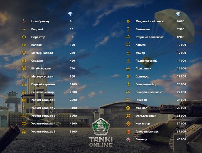 Е зачисление кристаллов в танки онлайн